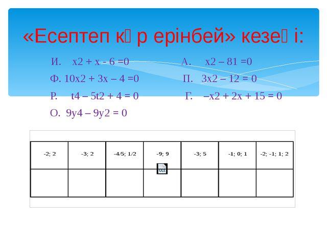 И. x2 + x - 6 =0 А. x2 – 81 =0 Ф. 10x2 + 3x – 4 =0 П. 3x2 – 12 = 0 Р. t4 – 5...