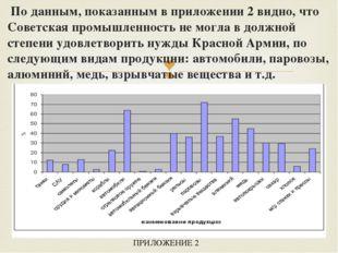 По данным, показанным в приложении 2 видно, что Советская промышленность не