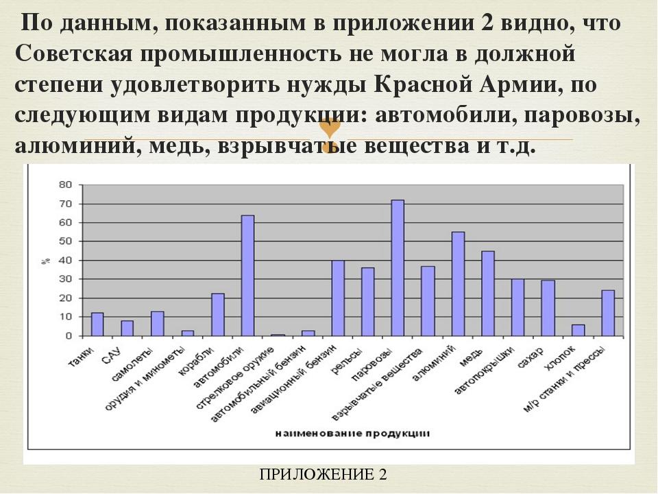 По данным, показанным в приложении 2 видно, что Советская промышленность не...