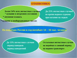 СТАТИСТИКА На водоёмах России в год погибает 14 – 16 тыс. человек Более 54%