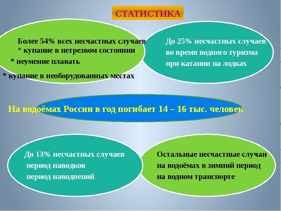 СТАТИСТИКА На водоёмах России в год погибает 14 – 16 тыс. человек Более 54%...