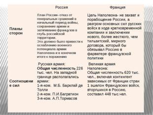 Планы сторон Россия Франция План России- отказ от генеральных сражений в нач