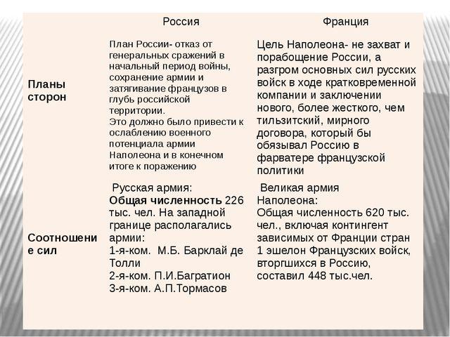 Планы сторон Россия Франция План России- отказ от генеральных сражений в нач...