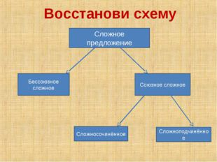 Восстанови схему Сложное предложение Бессоюзное сложное Союзное сложное Сложн