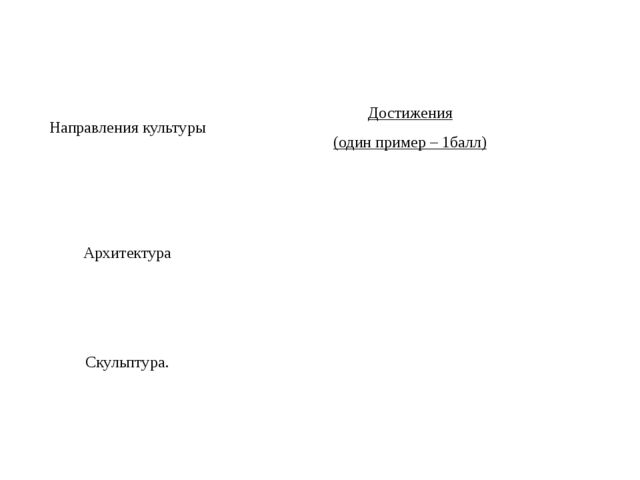 Направления культуры Достижения (один пример – 1балл) Архитектура Скульптура.