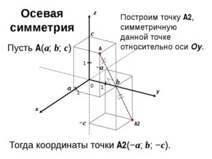 x y z 0 1 1 A 1 a b c Пусть A(a; b; c) −c −a A2 Построим точку A2, симметрич