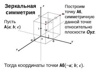 x y z 0 1 1 A 1 a b c Пусть A(a; b; c) A6 Тогда координаты точки A6(−a; b; c