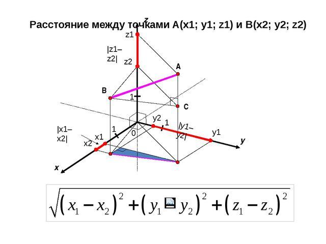 x y 0 1 1 A z 1 B x1 x2 y1 y2 z1 z2 |x1–x2| |y1–y2| |z1–z2| C Расстояние меж...