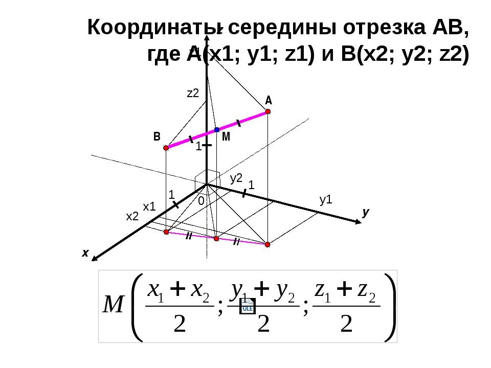 x y 0 1 1 A z 1 B x1 x2 y1 y2 z1 z2 M Координаты середины отрезка АВ, где A(...