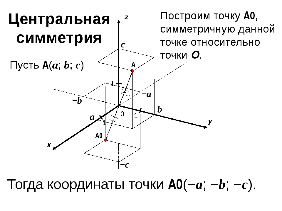 x y z 0 1 1 A 1 a b c Пусть A(a; b; c) −a −b −c A0 Построим точку A0, симмет...