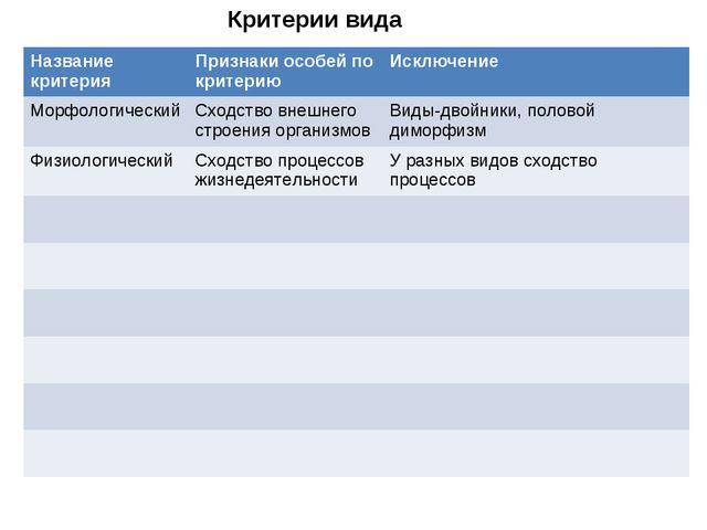 Критерии вида Название критерияПризнаки особей по критериюИсключение Морфол...