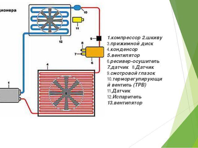 1.компрессор 2.шкиву 3.прижимной диск 4.конденсор 5.вентилятор 6.ресивер-осуш...