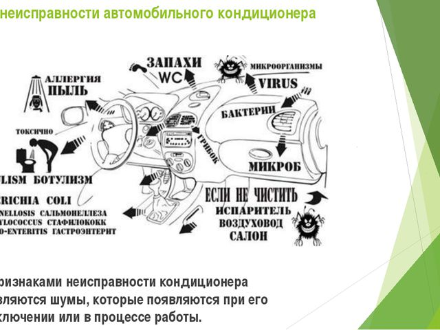 Признаки неисправности автомобильного кондиционера Признаками неисправности к...