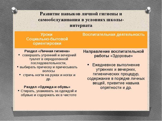Развитие навыков личной гигиены и самообслуживания в условиях школы-интерната...