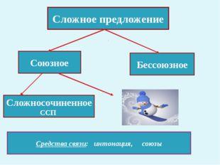 Сложное предложение Союзное Бессоюзное Сложносочиненное ССП Средства связи: и