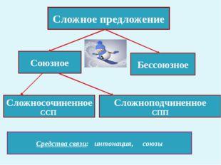 Сложное предложение Союзное Бессоюзное Сложносочиненное ССП Сложноподчиненное