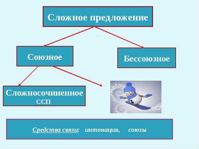 Сложное предложение Союзное Бессоюзное Сложносочиненное ССП Средства связи: и...