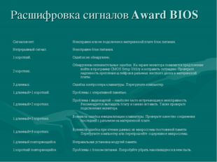 Расшифровка сигналов Award BIOS