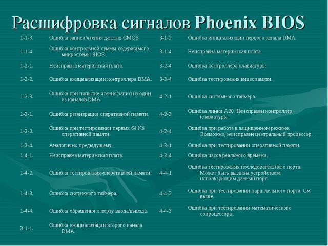 Расшифровка сигналов Phoenix BIOS