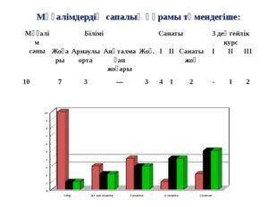 Мұғалімдердің сапалық құрамы төмендегіше: Мұғалім саны Білімі Санаты 3 деңге