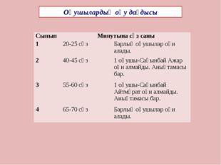 Оқушылардың оқу дағдысы Сынып Минутына сөз саны 1 20-25 сөз Барлықоқушылароқи