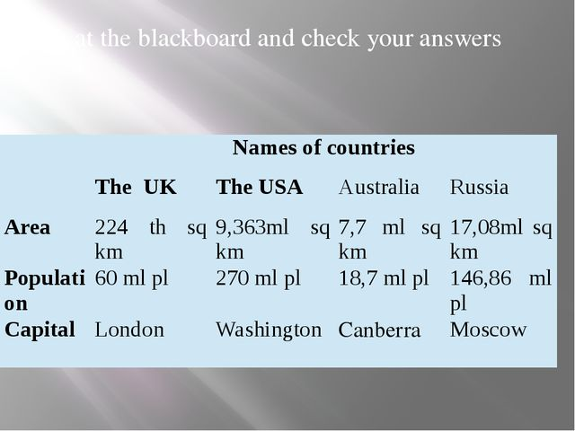 Look at the blackboard and check your answers Names of countries TheUK TheUS...