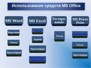 MS Word MS Excel Тестиро- вание MS Power Point Карточки Кроссворды Тесты Пре