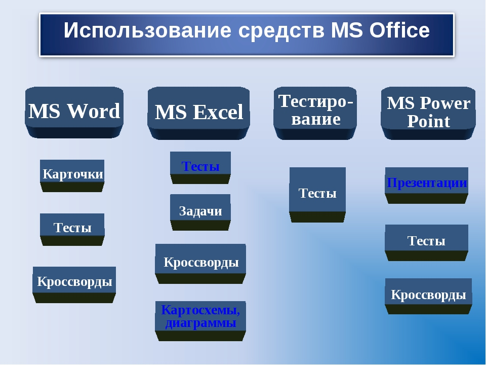 MS Word MS Excel Тестиро- вание MS Power Point Карточки Кроссворды Тесты Пре...