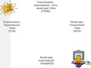 Технологиялық педагогикалық және мазмұндық білім (ТПМБ) Технологиялық , Педаг