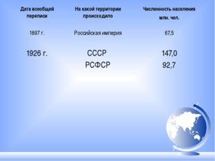 Дата всеобщей переписи На какой территории происходило Численность населения