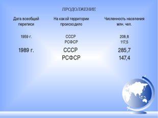 ПРОДОЛЖЕНИЕ Дата всеобщей переписи На какой территории происходило Численност