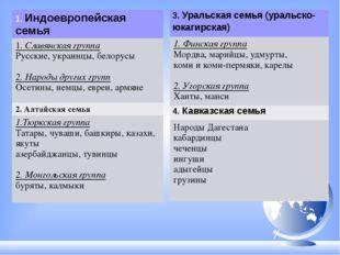 1.Индоевропейская семья 1.Славянская группа Русские, украинцы, белорусы 2. На