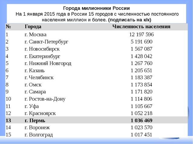 Города милионники России На 1 января 2015 года в России 15 городов с численн...