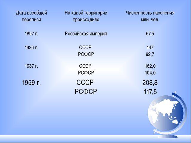 Дата всеобщей переписи На какой территории происходило Численность населения...