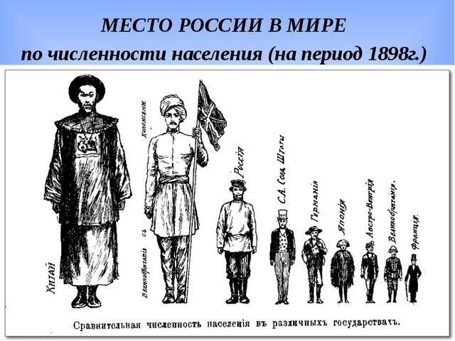 МЕСТО РОССИИ В МИРЕ по численности населения (на период 1898г.)