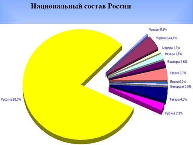 Национальный состав России