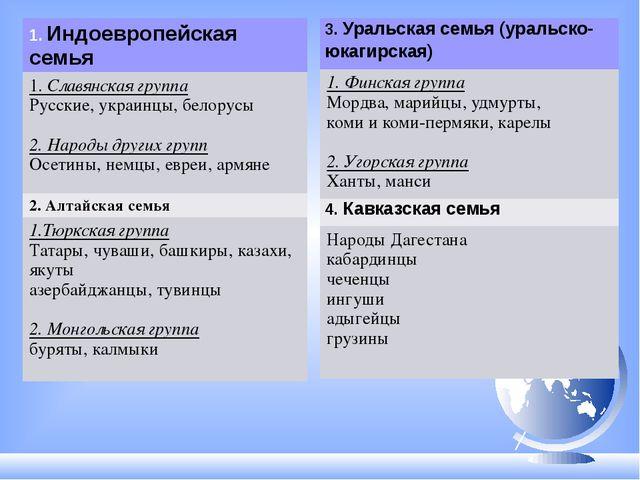1.Индоевропейская семья 1.Славянская группа Русские, украинцы, белорусы 2. На...