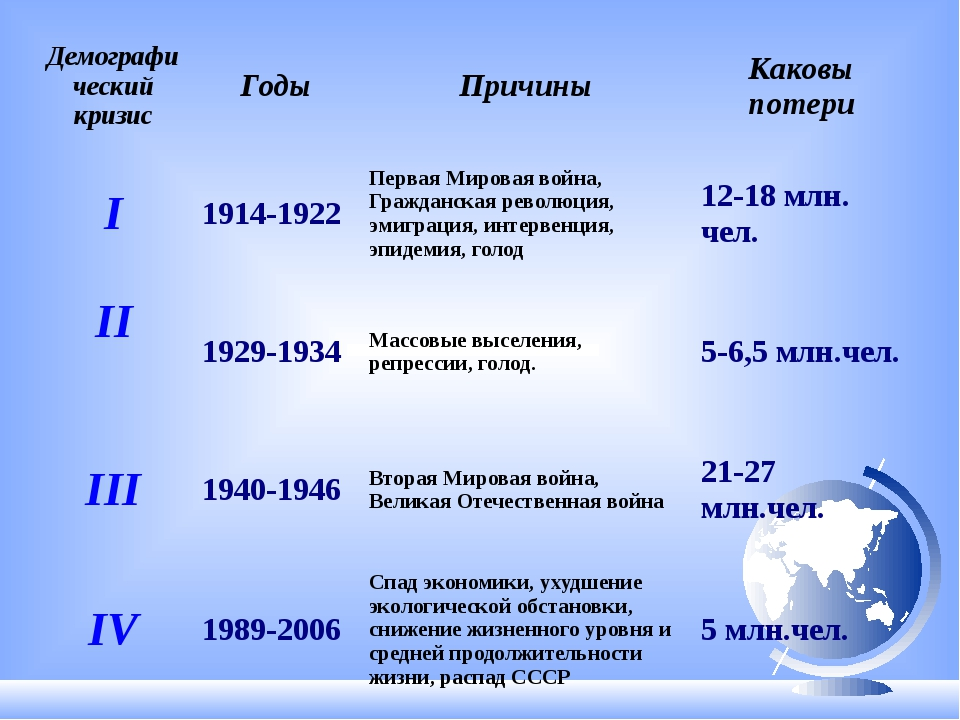 Демографический кризис Годы Причины Каковы потери I 1914-1922 Первая Мировая...