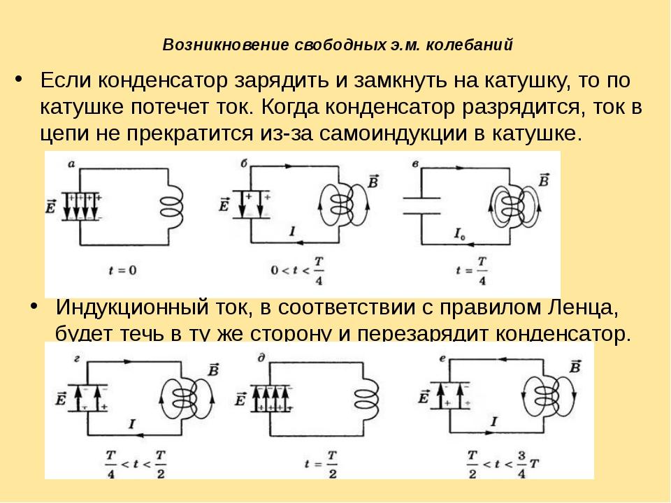 Возникновение свободных э.м. колебаний Если конденсатор зарядить и замкнуть н...