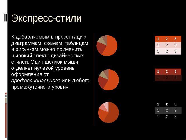 Экспресс-стили К добавляемым в презентацию диаграммам, схемам, таблицам и рис...