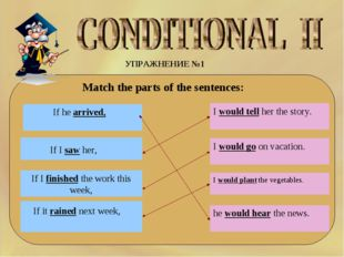 УПРАЖНЕНИЕ №1 Match the parts of the sentences: If I finished the work this w
