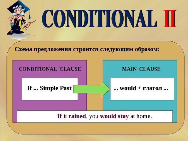 Схема предложения строится следующим образом: If ... Simple Past CONDITIONAL...