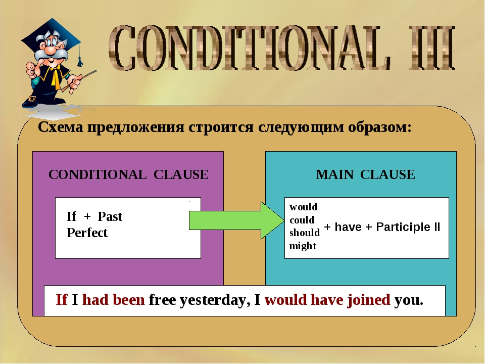 Схема предложения строится следующим образом: CONDITIONAL CLAUSE MAIN CLAUSE...