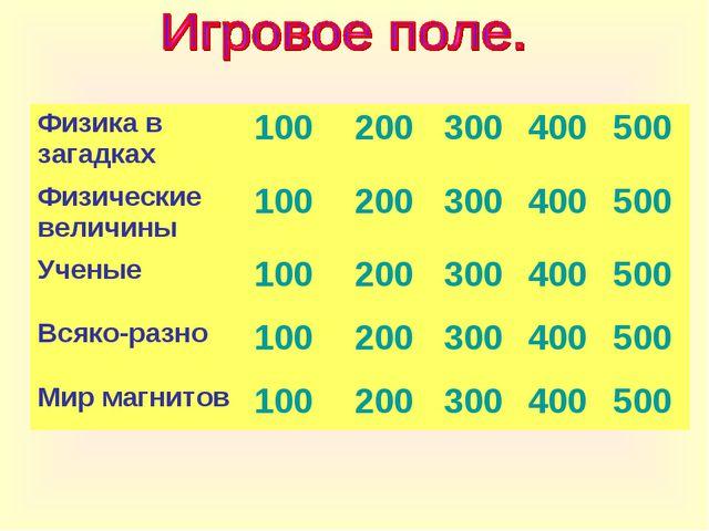 Физика в загадках100200300400500 Физические величины10020030040050...