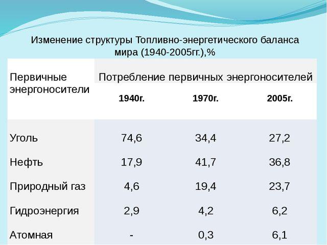 Изменение структуры Топливно-энергетического баланса мира (1940-2005гг.),% П...