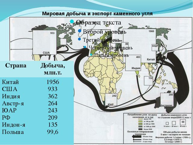 Мировая добыча и экспорт каменного угля Страна Добыча, млн.т. Китай США Индия...