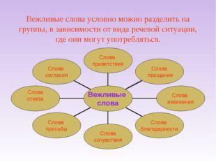 Вежливые слова условно можно разделить на группы, в зависимости от вида речев