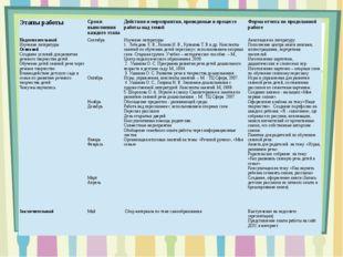 Этапы работы Сроки выполнения каждого этапа Действия и мероприятия, проводимы