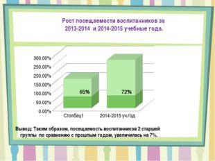 65% 72% Вывод: Таким образом, посещаемость воспитанников 2 старшей группы по