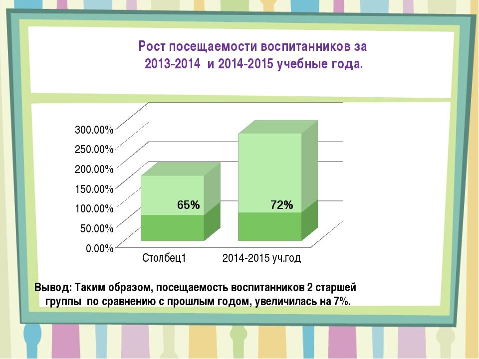 65% 72% Вывод: Таким образом, посещаемость воспитанников 2 старшей группы по...
